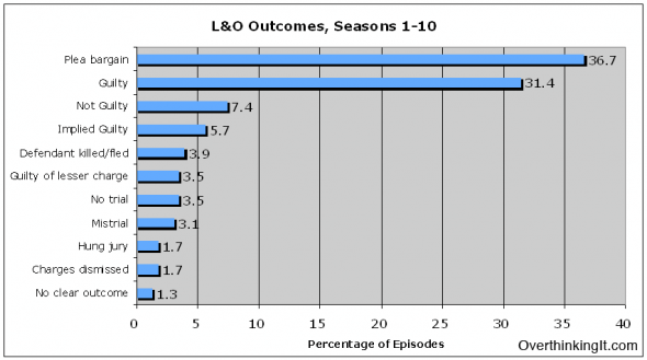 Statistical outcomes of cases on the first ten seasons of Law & Order. via jukaswo & elsiegel
