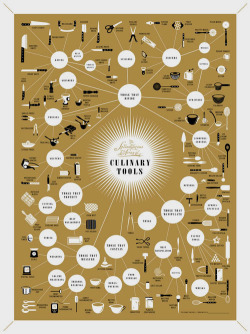 The Splendiferous Array of Culinary Tools  by POP CHART LAB