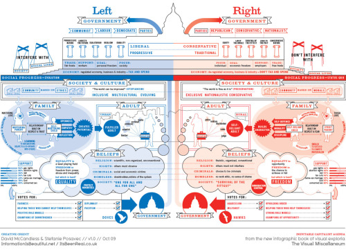 Infographic: The differences between the political left and right in America.