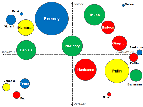 ilovecharts:  politico:  A Graphical Overview of the 2012 Republican Field - NYTimes.com (Via FiveThrityEight)  The race to become The Man  They look like party balloons …
