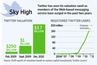 Twitter as Tech Bubble Barometer   Boom or Bubble? Twitter Valued at 100x Revenue!