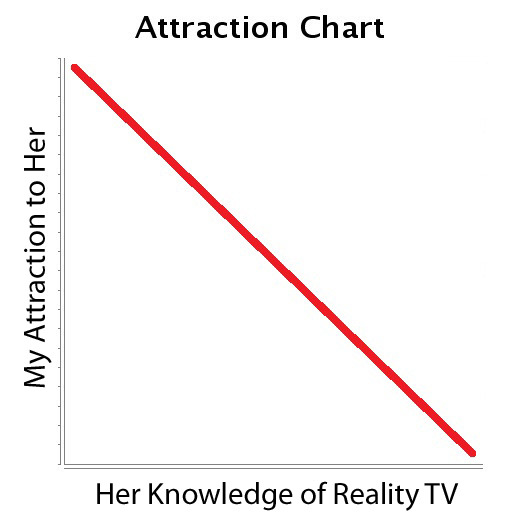 dglsplsblg:  My Attraction vs. Her Knowledge of Reality TV