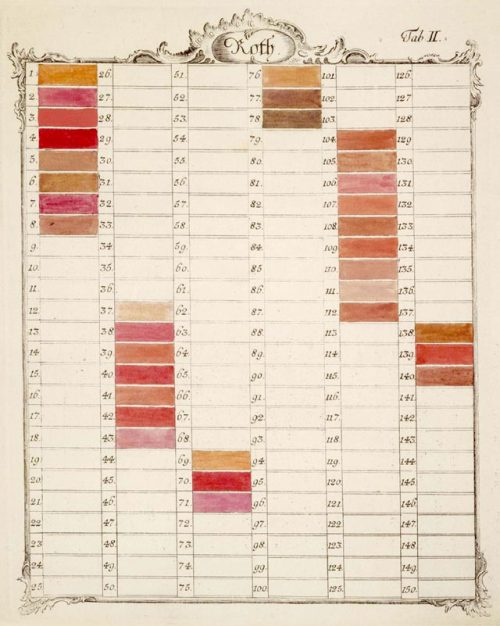 f-featherbrain:  The Creation of Color in Eighteenth Schäffer's color charts described and ordered both unmixed and mixed colors together. Here, bands one through eight correspond to the unmixed colors shown on the shield. He instructs the reader how to fill the remaining bands with mixtures of two or three colors.