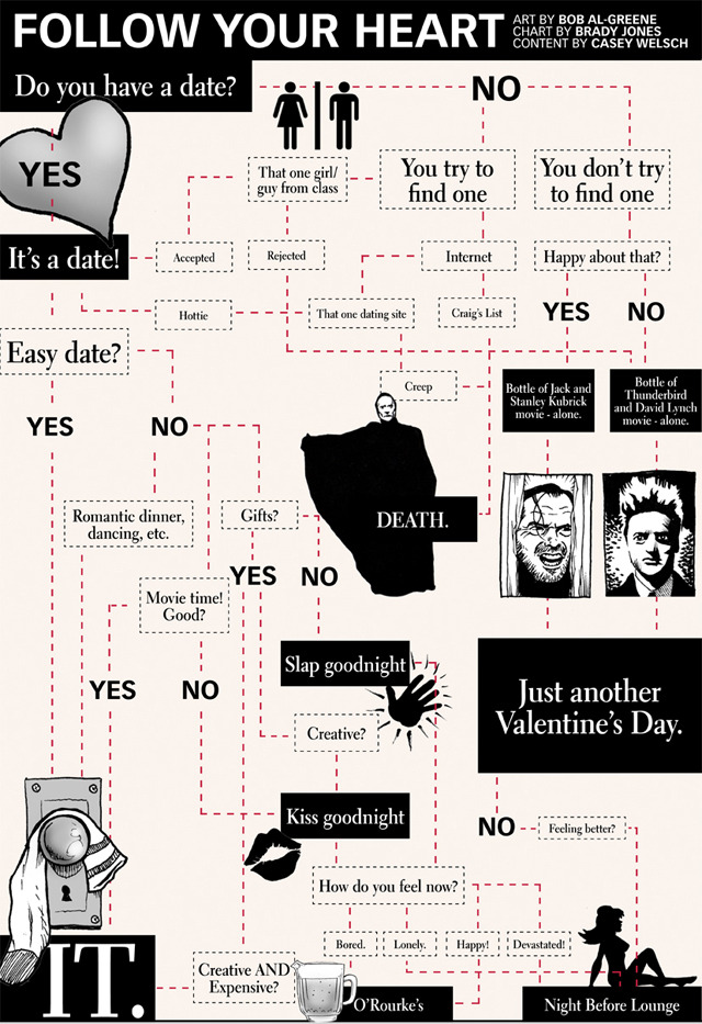 This is a full-page Valentine's Day flowchart I created for the Daily Nebraskan, the student newspaper at the University of Nebraska-Lincoln. Art is by Bob Al-Greene; Content/Hilarity by Casey Welsch; Chart/Layout by Brady Jones (me). -bradyjones