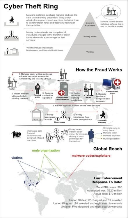 gjmueller:   How Cyber Fraud Works