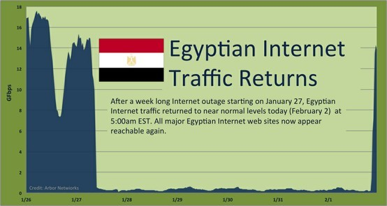 Egypt Returns to the Internet  After a week long Internet outage following widespread social unrest and  political protest, Egyptian Internet traffic returned to near normal  levels this morning at approximately 5:30am EST.