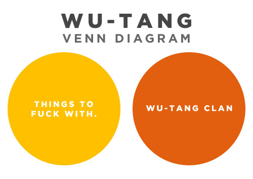 lifeandtimes:  Wu-Tang Venn Diagram schlomo:  via 25.media.tumblr.com