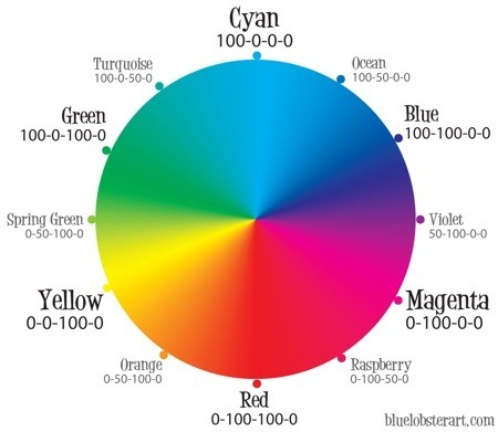Color Wheels are wrong? How color vision actually works via A Smart Bear Why everything we know or understand about colour is wrong. Link