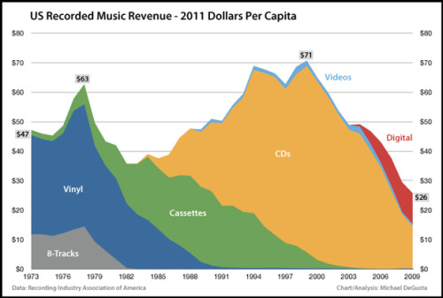 The REAL Death Of The Music Industry Very interesting read.