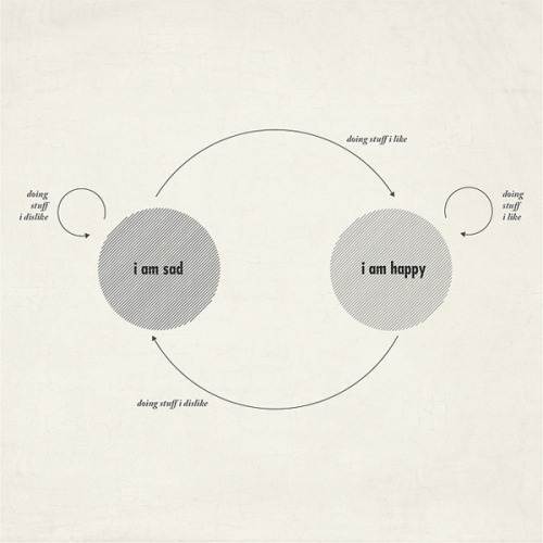 "vizualize:  ""Life is simple"" by Moritz Resl (via Swissmiss)"