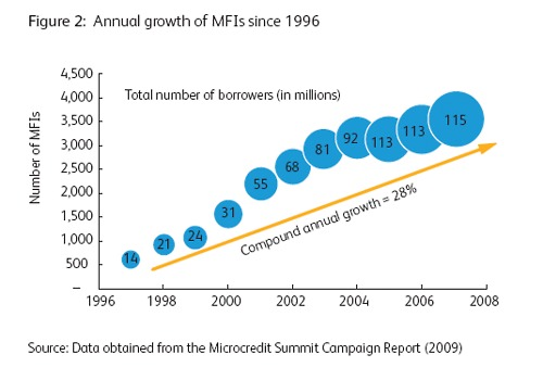 Microfinance in India Growing Fast Again: Should We Be Concerned?