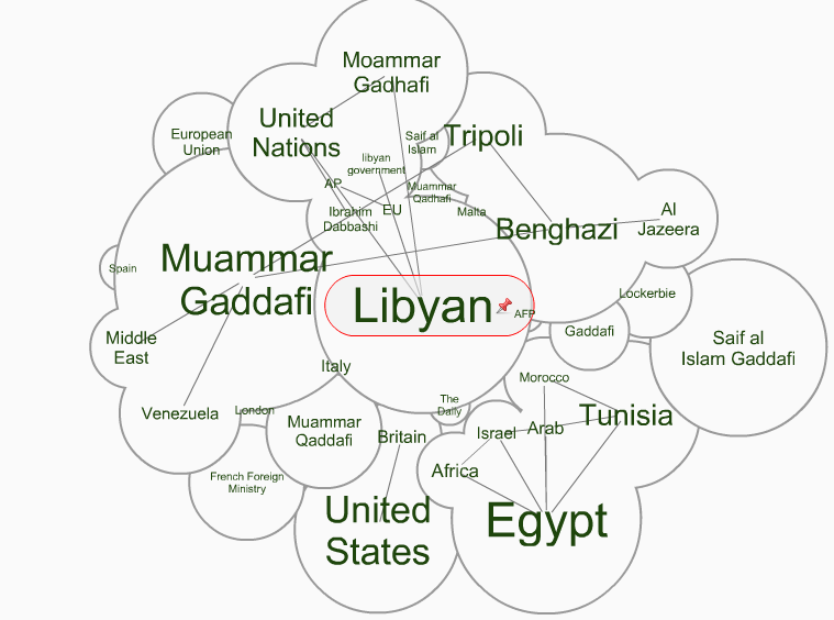 newsflick:  What the world says about Libya What does the world think of events in Libya? Data specialists Infomous have taken the data from comment site aggregator Appinions to produce this stunning visualisation. (access here)  This is very impressive.