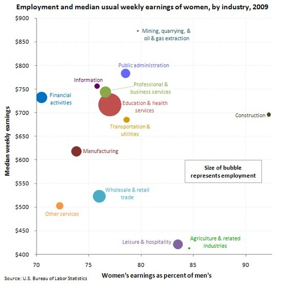 Women's earnings and employment by industry, 2009  Women who worked full time in wage and salary jobs had median weekly earnings of $657 in 2009. This represented 80 percent of men's median weekly earnings ($819).