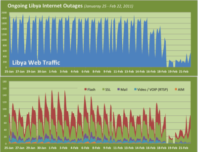 Via Craig Labovitz/Arbor Networks:  A graph of Libya traffic by application (TCP and UDP port groupings) over the month of February. The top graph shows only Web and the bottom the top five other applications. Beginning on Friday (February 18), Internet traffic suffered several multi-hour outages followed by a continuing 60-80% reduction in traffic impacting all Internet applications. All data comes from more than 100 ATLAS ISP participants.