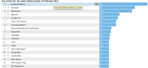Last.Fm Chart for the week of February 14, 2011-February 20, 2011. Lost of Jimmy Eat World, Glassjaw and Radiohead this past week. No big surprises there.