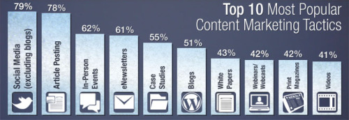 ilovecharts:  Top 10 most popular Content Marketing Tactics