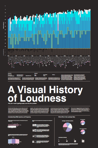 tomdavenport:  A Visual History of Loudness - a nicely designed infographic explaining the basics of the loudness war. (via @brainpickings)