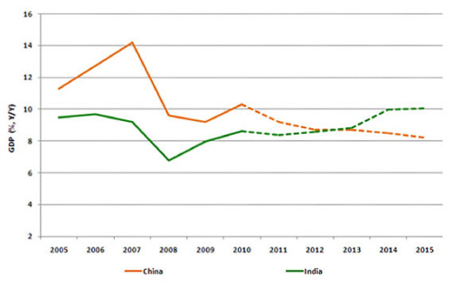From Slate: China and India will be growth dynamos of the coming Asian Century. Both societies are changing fast, with different sectors and elites in the vanguard, not just at home but also in the global economy. However, as fault lines in China's export-led growth model emerge, bigger bets are being placed on India's enormous potential. By 2012, India's economy will be growing as fast as China's; by 2015, it could be growing much faster.