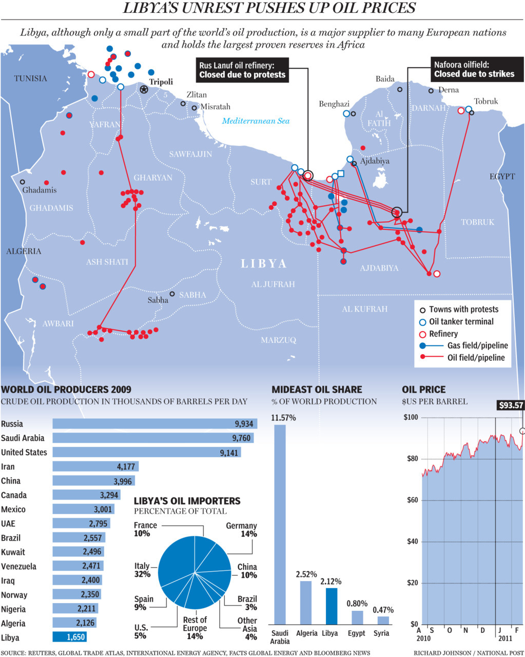 "Libya's unrest pushes up oil pricesLibya, although only a small part of the world's oil production, is a major supplier to many European nations and holds the largest proven reserves in Africa.Oil supply crisis lurks in LibyaLibya is the first major oil producer whose regime is at risk from the uprisings sweeping the Middle East and North Africa. If Libya falls, anyone of the major oil producers could be next. Already, there has been unrest in Yemen and Bahrain, where civic protests continued Tuesday, and calls for change in Saudi Arabia, Kuwait and Oman.""The world could deal with the loss of Libyan barrels, but the worry is that it won't stop at Libya,"" Bill O'Grady, chief market strategist at Confluence Investment Management in St. Louis, told Bloomberg News. ""We don't know where this is going to end."""
