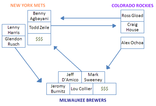 "Here is a three-way trade between the New York Mets, Colorado Rockies, and Milwaukee Brewers.  There's nothing particularly interesting about this trade, save for the inclusion of Benny Agbayani.  In my opinion, ""Benny Agbayani"" is one of the best names in awhile.  It's so fun to say.  Go ahead, give it a try, I'll wait.  A detailed tree for the Agbayani part to follow."