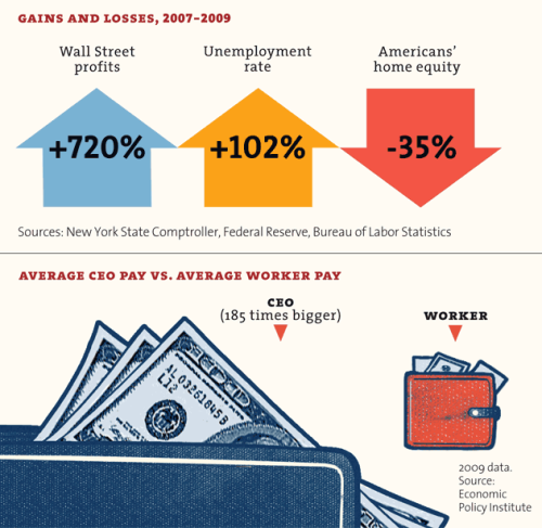 It's the Inequality, Stupid:Eleven charts that explain everything that's wrong with America. Whoa,  this got 2 million hits. Which is crazy, considering that  it's a bunch of wonky charts that have nothing to do with Justin Bieber.