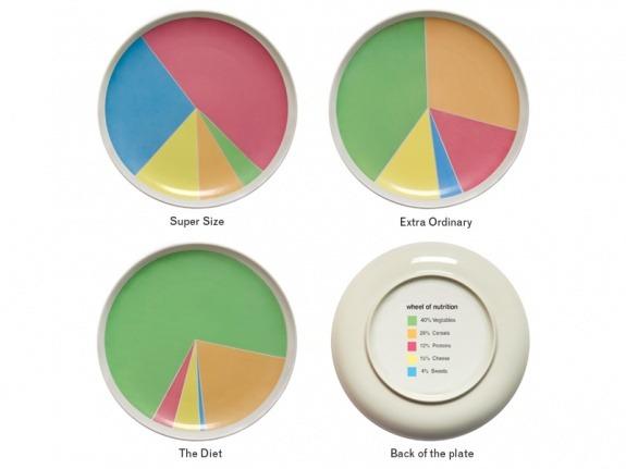 Le contenant qui définit le contenu. Une approche visuelle de la nutrition au jour le jour..