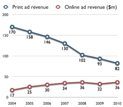 "What we're looking at is a chart of the Washington Post's print and digital financials. What we're seeing is that one rises and one falls. What causes concern is the persistent analog dollars versus digital pennies conundrum. Via Frédéric Filloux of Monday Note:  Over the last seven years, for each dollar added to online revenue, the WaPo lost five dollars on print. During that time, the Post has lost $88m of print ad revenue and it improved its online business by only $18m. This leads us to a key realization, a sobering one: there is no hope current online revenue stream will someday offset the past decade's tremendous losses. Let's face it: the online advertising business model, when applied to the transformation of the newspaper industry, is largely failure.  Filloux's analysis is definitely interesting in that he tries to tackle some of the blockages publishers face. Take this, for example:  For instance, very few publishers of money-losing dailies can elude the following question:  Wouldn't it be smarter to accelerate the downward spiral of their print activity in order to feed more oxygen and nutrients to the emerging online business? Each time I'm testing the idea with my fellow European publishers, I'm getting a straight answer: ""No f**** way, pal. Print is still where the revenue is!""  I politely refrain from saying ""so are your losses, pal"". Beyond this thin-skinned reaction lies a more rational fear: brand dissolution into the digital maelstrom. And there is no successful example of the kind of bold move I recommend.  Frédéric Filloux, The Publisher's Dilemma."
