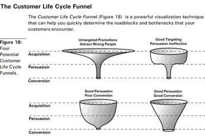 Four Funnel Types Oldie, but Goldie. Love the simplicity of the explanation. Four types based on the characteristics of 3 parts of the funnel; Acquisition, Persuasion, Conversion