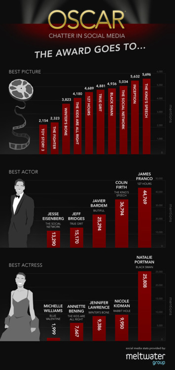 """The Oscar goes to…"" according to social media. Powered by The Meltwater Group"