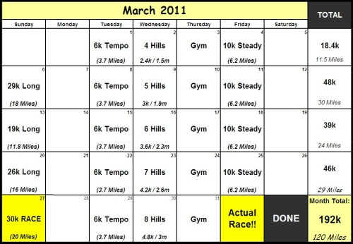 "Check it, yo! This is ""the goal"" for March 2011, obviously this would be ridiculously cool to pull off… but chances are life will happen, and I'll miss some of the runs (I'm looking at you Friday runs!).  March also means hill training starts, as in E's-Worst-Nightmare begins, should be fun suck, and thus be good for me (and my ass!) —— Here some loose definitions for those who asked (these are in my words, so please correct/add me if I'm wrong),  Tempo Runs: Going at about 80% of your all, slower than 'speed runs,' but faster than 'steady runs' Steady Runs: My normal pace, non-stop. That's right folks, NO stopping, I actually find these the hardest. Hill Runs: These are my non-mortal enemy. I run up a big hill (it's 600 meters), then jog down, and then repeat. Each week I add another rep. I time myself and thus the goal is to have each hill's time within 5 seconds of each other (aka your first hill can't be speedy, and your last slow - this is really hard to do). Speed Runs: These nasty runs start in May, and they work like hill training.  I have a set distance and then the reps increase each week.  I sprint one way, walk back, and then wash, rinse, repeat, die. I also try to maintain a consistent time on each rep here.     Race Runs: RUN LIKE HELL!! Long Runs: This is where my oh-so-very-Canadian-training comes in handy, I run 10 minutes, walk 1 minute, run 10, walk 1, and so on. Trust me, that 1 minute of walking is not failing, and feels like 20 seconds, but this method allows me to actually get the distance covered.    Gym: Spinning or Body-Pump or a session The Trainer —— For those who requested my super-awesome excel spreadsheet email me! onetwentyfive.tumblr@gmail.com, and I'll send it your way!  —- Want more super-cool running info?  So, You Wanna Be A Runner?So, You Wanna Run A Race?  —- ps this post makes me feel SUPER HARDCORE, like whoa, look at me being all super-hardcore. And on that note, I'm off to run a tempo 6k :)"