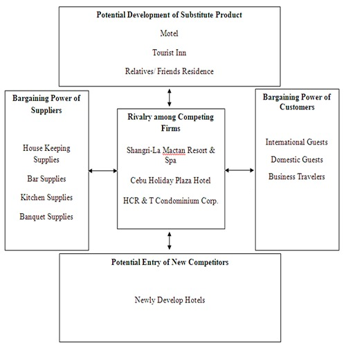 porters five forces on hilton hotel Porter's five forces model for hotel hilton risk of entry by potential competitors ( low) bargaining power of supplier (moderate) rivalry among existing.