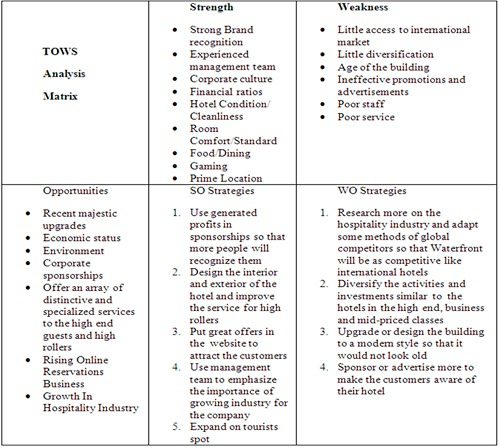 swot analysis for hotel industry in philippine s Ecotourism sector in sri lanka: a swot analysis swot analysis can § skilled labor force for employment in hospitality and tourism industry.