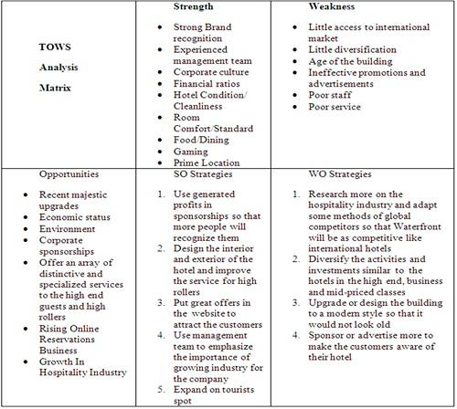 Competitive Profile Matrix (CPM)