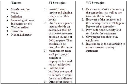 swot analysis of hotel in philippines Looking for the best mcdonald's corporation swot analysis in 2018 click here to find out mcdonald's strengths, weaknesses, opportunities and threats.