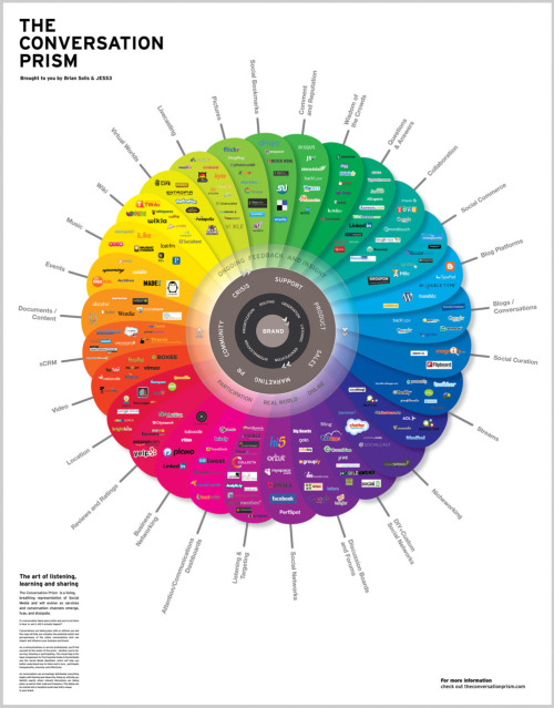 adpocalypse:  Conversation Prism 2010, By Brian Solis and JESS3 Click on the image for a larger picture.