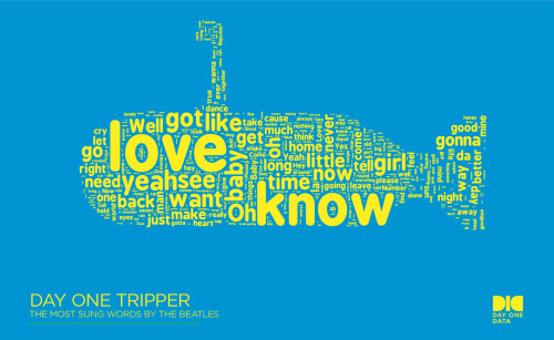 ilovecharts:Beatles Song lyrics word cloud!