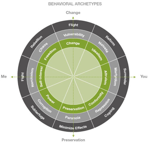"A behavioural archetypes model to help strategic planners craft intentions  ""Behavioral Archetypes"" is based on a review of the theories followed by a series of research and development surveys and more than 10,000 interviews allowing for the classifications of 1,500 to 1,800 discreet behaviors. Based on the data, those behaviors were clustered into eight ""buckets"" along two axes. [See diagram ]. The outer rings are behaviors that happen when the behavior we want to engage in isn't possible due to something we don't have control over, such as a recession.   The central question that you're trying to ask is, ""What are people doing now with regard to a brand?"" For example, if you said people are using cash instead of debit cards and we were advertising the debit card. If you interview enough people about why did they go in and buy the Slurpee for their kids and why did they use cash, you would eventually find that they don't know. It's just habit. 'It's less than $20, so I use cash.' If you use Behavioral Archetypes, ""habit"" as a behavior sits at the bottom of the wheel [in Preservation]. It's all about status quo. It's about not changing. What you can start to do is define the behavior that they're in and then you can say, ""If we wanted to change the behavior, what would we want to change it to?"" We want to get people more thoughtful and engaged. I'm just making this up for example: Maybe we would move from habit and say, ""You know if you use our debit card, you're really being more responsible with your money."" What you're saying is OK, you can budget better and you can plan better and you can see where you're money's going and that's a responsible thing to do for your family. When you come through a human lens you want to create behavioral tensions — you want to say you're doing this, you could do this. By having what we call the behavioral enemy, it dramatically helps the planner be able to talk about what the desired behavior is. …    Cool… I just did a marketing plan and had to read up on behavioural archetypes for my brand! This would've fitted in really well with my marketing plan if I'd come across it earlier :( Read AdAge's full interview with Leo Burnett's Research Exec, Ms Carol Foley, here."