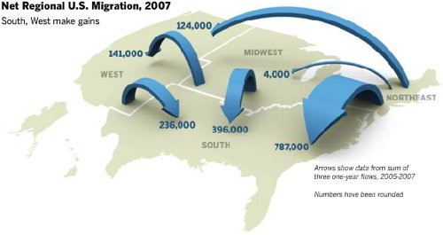 US Migration flows.  Check out the Magnet and Sticky states tab. Fascinating.