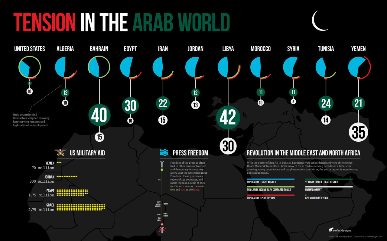 infographic about the tension of the Middle East and North Africa