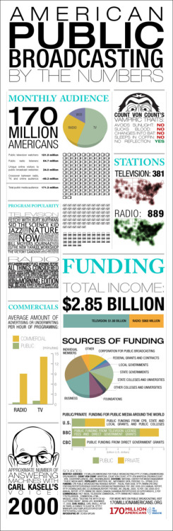 Infographic: American public broadcasting, by the numbers More public-broadcasting-related info worth your time. Note the share of federal funding vs. everything else. Some related stuff here, here and here. (thanks @anglobibliophile, @170million)