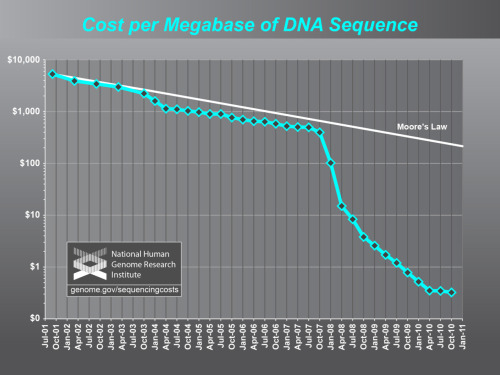 "Cost of DNA sequence is dropping like it's hot. The National Human Genome Research Institute (NHGRI) in the US has compiled information on the cost of DNA sequencing. It's worth noting that the cost scale on these graphs use a logarithmic scale, so even the first part that appears as a straight line is still showing an accelerating change in price. Then around 2007/08 the price drops incredibly sharply. That's thought to be due to second generation techniques like these.  Third generation techniques are constantly being researched, with both the NHGRI and the X Prize Foundation both promoting new research in the field. The X Prize Foundation is offering $10 million to the ""first Team that can build a device and use it to sequence 100 human genomes within 10 days or less… at a cost of no more than $10,000 per genome). We are entering an era where is may soon be possible to anyone in a first world nation to have their genome sequenced. The problem now is what to do with that information. It's been pointed out that if you don't know what the 342,345,648th base pair of your genome does, you shouldn't really care if it's reading A, C, T or G. What's needed now are large databases comparing genes with medical problems. This work is already being done by universities and even insurance companies who hope to use it towards health insurance. As these databases are built up it should become clear as to which genetic markers cause which diseases, but with around 3 billion base pairs in the human genome, that's going to take a pretty smart computer to work it out."