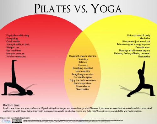 blogilates:  Pilates versus Yoga - what's the diff? Read through the diagram, really good breakdown of the differences. Here's a text breakdown of the major contrasts just in case you can't see the words in the enlarged photo: 1. Histories: The origin of yoga is somewhat unclear, but evidence shows that it may have been practiced as early as 3000 B.C. in areas that are now India and Pakistan. Yoga has been developed mainly through the religious practices of Hinduism and Buddhism. Pilates has a much shorter history, being developed by Joseph H. Pilates after he served as a nurse in World War I. 2. Philosophies: Both yoga and Pilates embrace the importance of the mind in controlling the body. There is a difference in that yoga seeks to achieve a balance between body, mind and spirit, coming from its religious roots. Pilates maintains a mind-body approach to improve physical fitness. 3. Poses: Many of the core poses of Pilates and yoga are the same or very similar. And the intent of the poses is the same in Pilates and yoga, which both use the poses to focus the body and mind — and spirit in yoga — so they are in union; this, in turn, allows a person to perform the movement or pose in the best possible way. The intent differs from many traditional exercise routines that focus on the completion of an exercise or movement and not on the performance of the movement. 4. Equipment: Yoga requires very little equipment. A yoga mat is the only essential piece of yoga equipment, with yoga blocks and belts being nice additions for beginners. Yoga balls are sometimes used, as well, to help develop better balance. Pilates equipment is much more frequently used. Although several Pilates exercises can be done with only a mat, Pilates machines allow for a much wider variation of poses and movements. 5. Benefits: The poses used in yoga and Pilates improve flexibility, strength and body control. Most practitioners also claim stress relief as a major benefit of both exercises. Information from: http://www.pubarticles.com/article-understanding-the-benefits-and-differences-of-yoga-and-pilates-1285628789.html