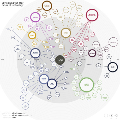 smarterplanet:  Infographic of the Day: The Next 25 Years in Emerging Tech | Co.Design via poptech: