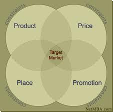 "THE MARKETING MIX WHAT IS MARKETING? Marketing is the ACT of BUYING AND SELLING in a MARKET. A common misconception of the word ""marketing"" is that it is advertising. THAT IS WRONG. Marketing is NOT advertising. Marketing is composed not only of advertising, but also shipping, storing, selling, etc., which is why marketing can not be equalized with advertising only. WHAT IS A MARKET? A market is a PLACE where buyers and sellers meet for selling and buying goods. WHAT IS THE MARKETING MIX? The marketing mix contains the basic components of a marketing plan. The picture shown above contains the 4Ps of marketing: 1. Product  The product is the most important part of the marketing mix. It exists physically, or in services. This is what the company produces and sells for consumers to use. Without a product, there is no business. 2. Price  The price is the amount of the product. 3. Place  The place is the location, for channeling, distributing or transporting the products. 4. Promotion  Promotion is the tool for ""marketing communication."" With a proper mix or blend of the 4Ps of marketing, the business can become a success."