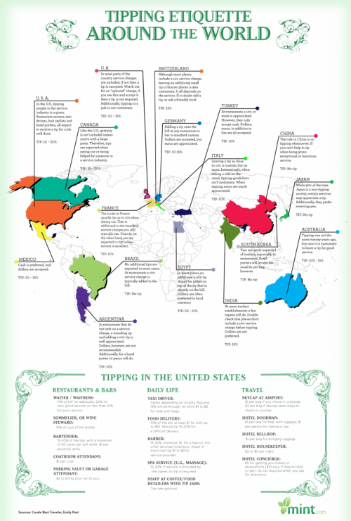 Tipping Around the World  By Mint.com