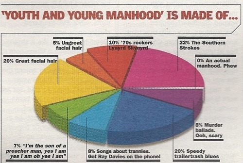 "kolquotes:  Shame that there is no actual ""manhood"". NME, 2003 via makemyday1980"