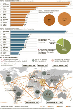 globeandmail:  Crude oil imports and exports around the world, and the global shipping choke points