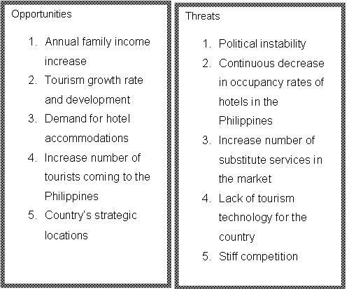 swot analysis of manila hotel philippines Book the makati crown regency hotel - situated in makati, this hotel is within a 10-minute walk of sm makati and ayala center resorts world manila is 27 mi (44 km.