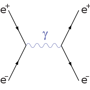 A Feynman diagram of a positron and an electron annihilating into a virtual photon which then decays back into a positron and an electron via Pair Production.
