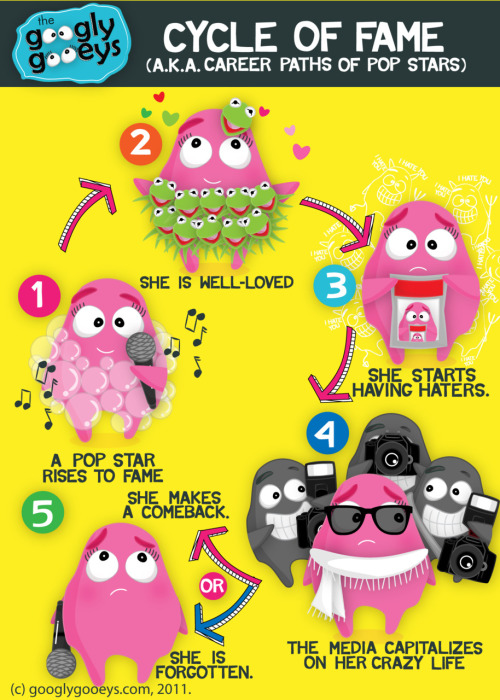 googlygooeys:  The Cycle of Fame Click here for more cycles? Can you name anyone who's been through this? P.S. The cycle isn't referring to Lady Gaga. We just thought her costumes are interesting for stages 1 & 2 :)
